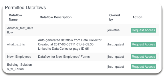 Request-Dataflow-Step-1-v2.png